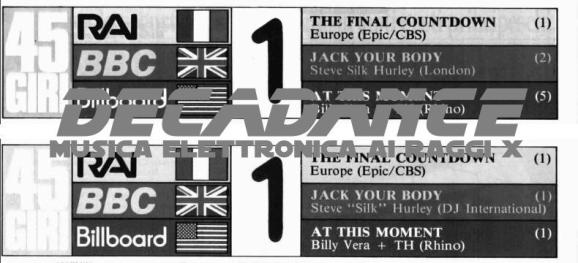 Radiocorriere, classifica 1 ed 8 febbraio 1987